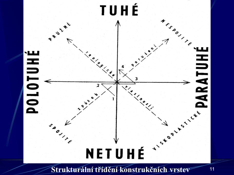 Strukturální třídění konstrukčních vrstev