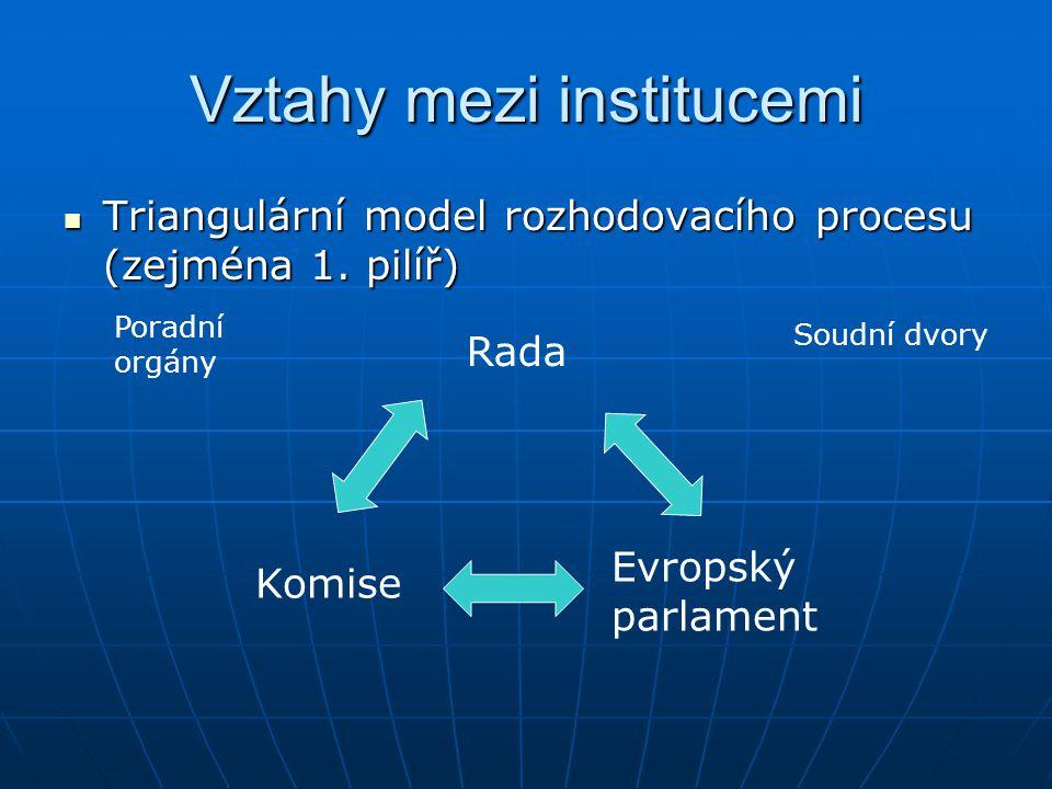 Vztahy mezi institucemi