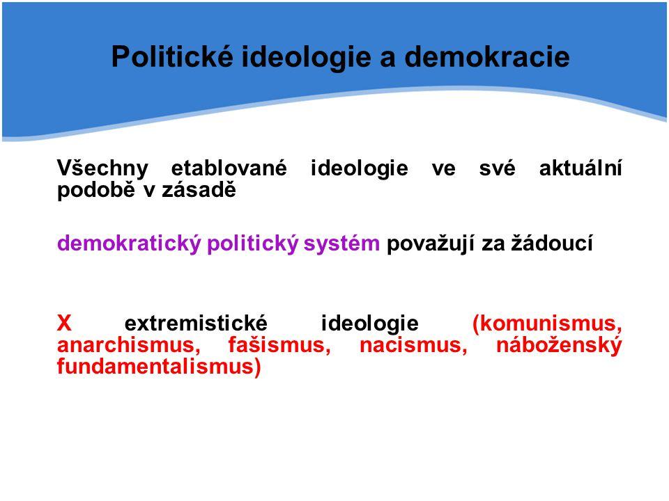 Politické ideologie a demokracie
