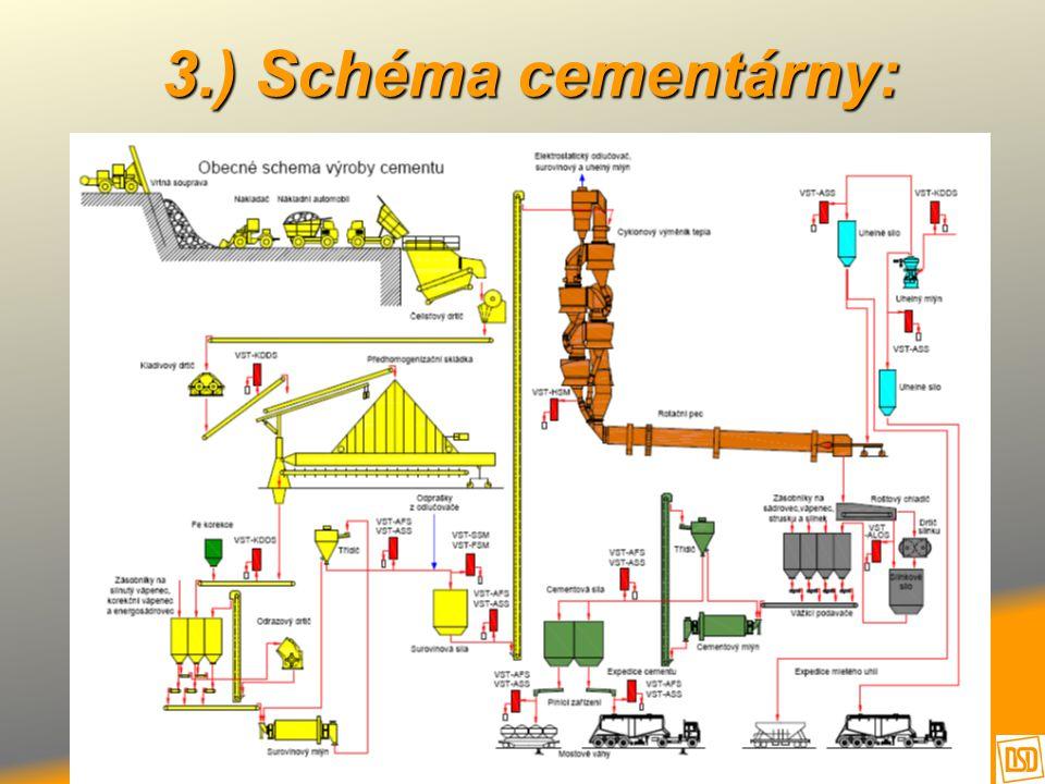 3.) Schéma cementárny: