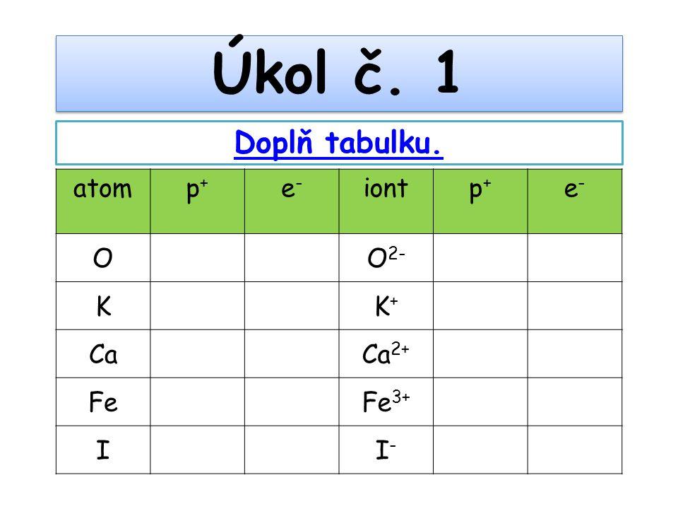 Úkol č. 1 Doplň tabulku. atom p+ e- iont O O2- K K+ Ca Ca2+ Fe Fe3+ I