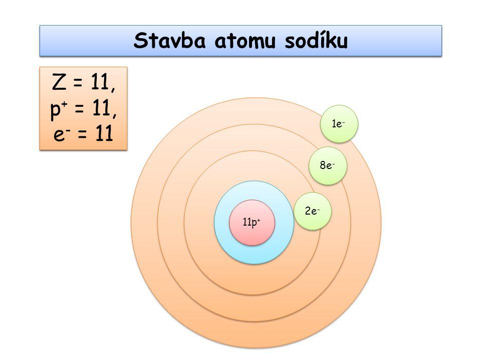 Stavba kationtu sodíku Na+