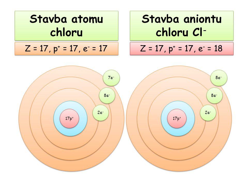 Stavba aniontu chloru Cl-