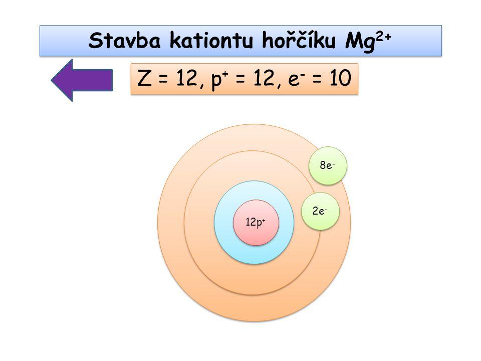 Stavba kationtu hořčíku Mg2+