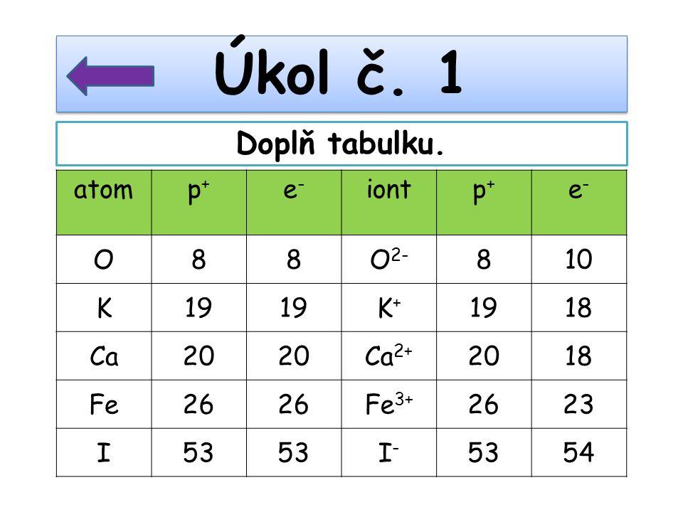 Úkol č. 1 Doplň tabulku. atom p+ e- iont O 8 O2- 10 K 19 K+ 18 Ca 20