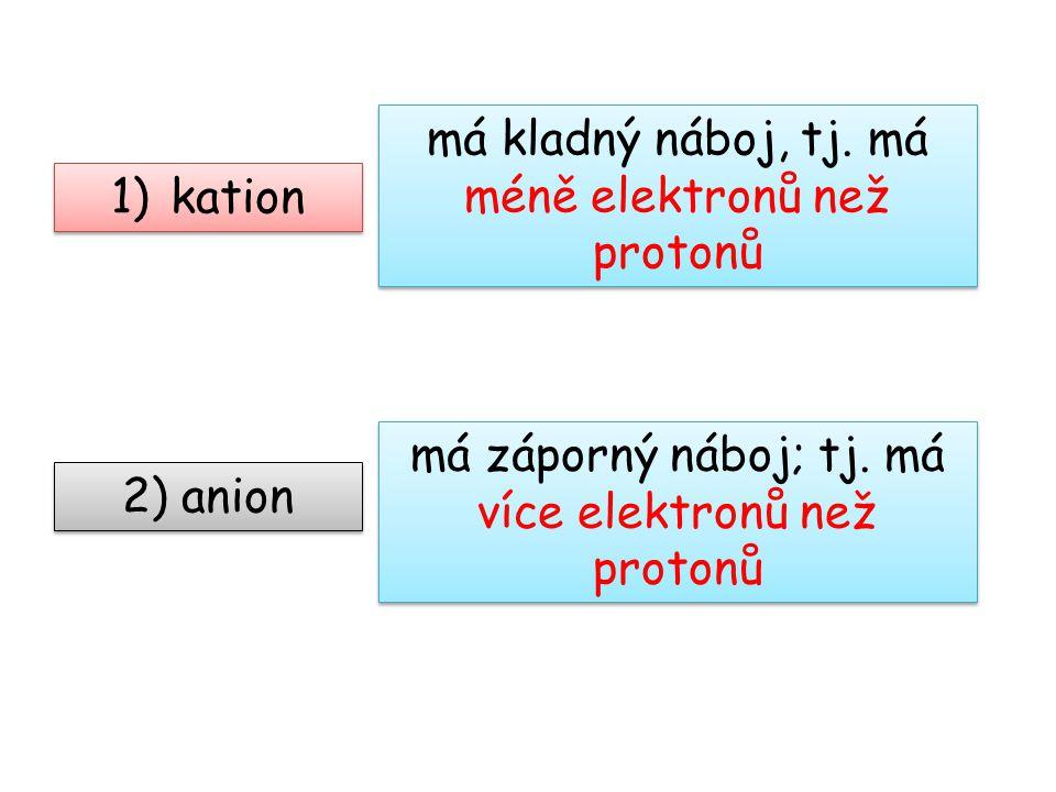 má kladný náboj, tj. má méně elektronů než protonů kation