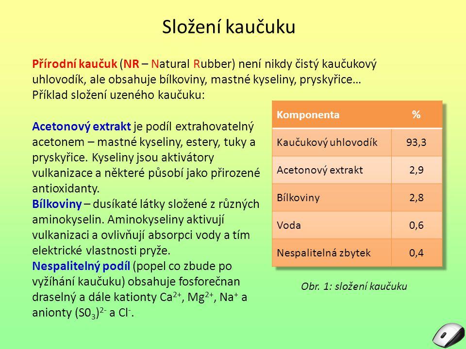 Složení kaučuku Přírodní kaučuk (NR – Natural Rubber) není nikdy čistý kaučukový uhlovodík, ale obsahuje bílkoviny, mastné kyseliny, pryskyřice…