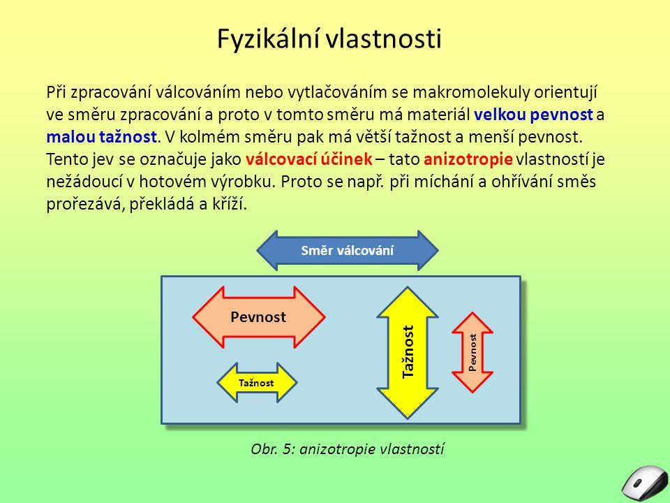 Obr. 5: anizotropie vlastností