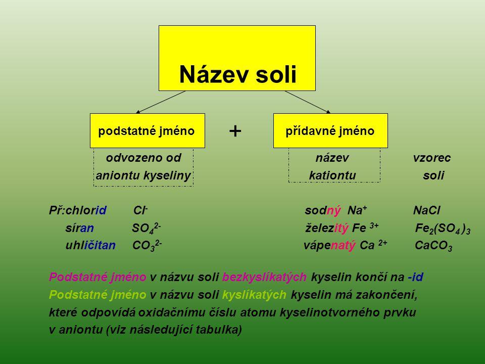 Název soli + podstatné jméno přídavné jméno odvozeno od název vzorec