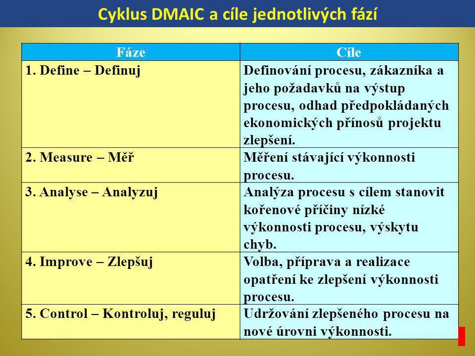 Cyklus DMAIC a cíle jednotlivých fází
