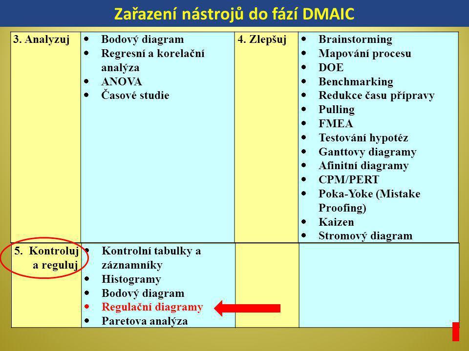 Zařazení nástrojů do fází DMAIC