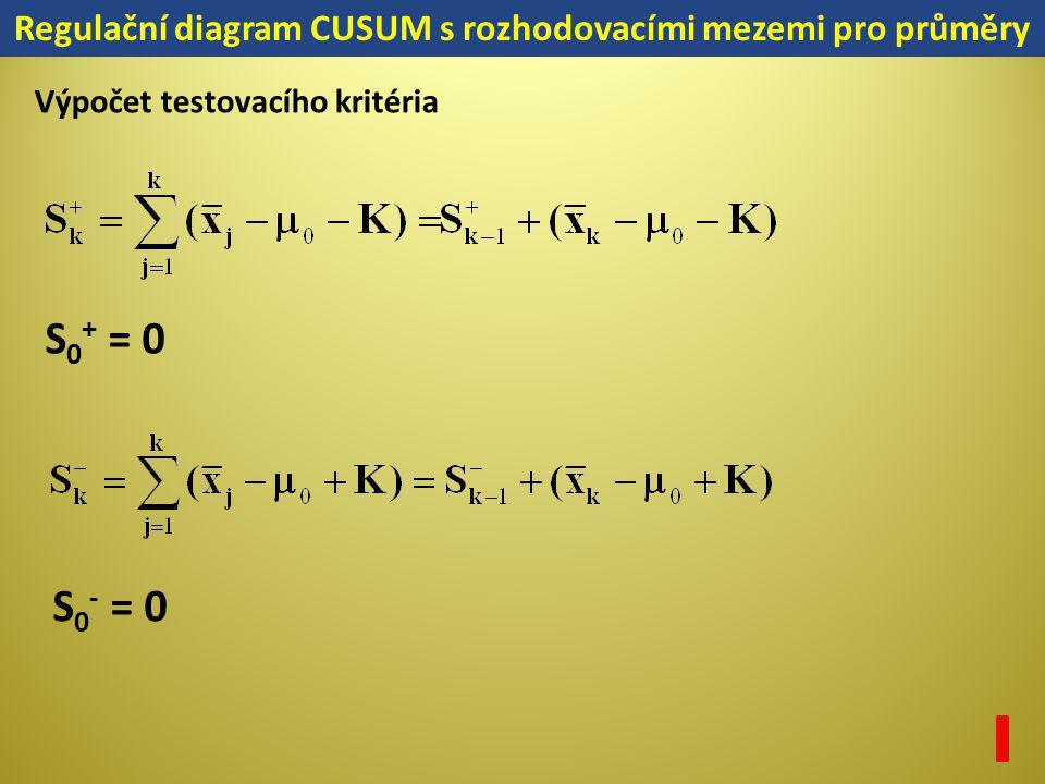 Regulační diagram CUSUM s rozhodovacími mezemi pro průměry