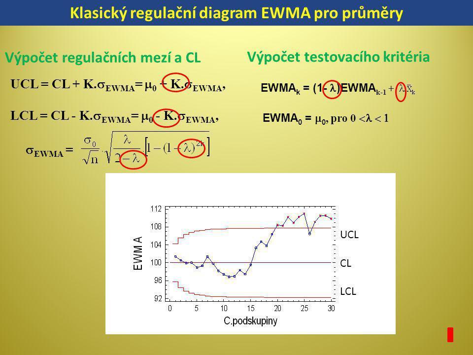 Klasický regulační diagram EWMA pro průměry