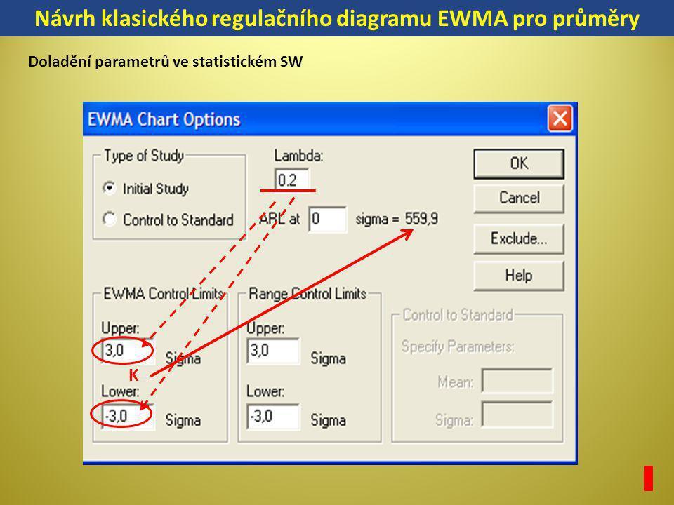 Návrh klasického regulačního diagramu EWMA pro průměry