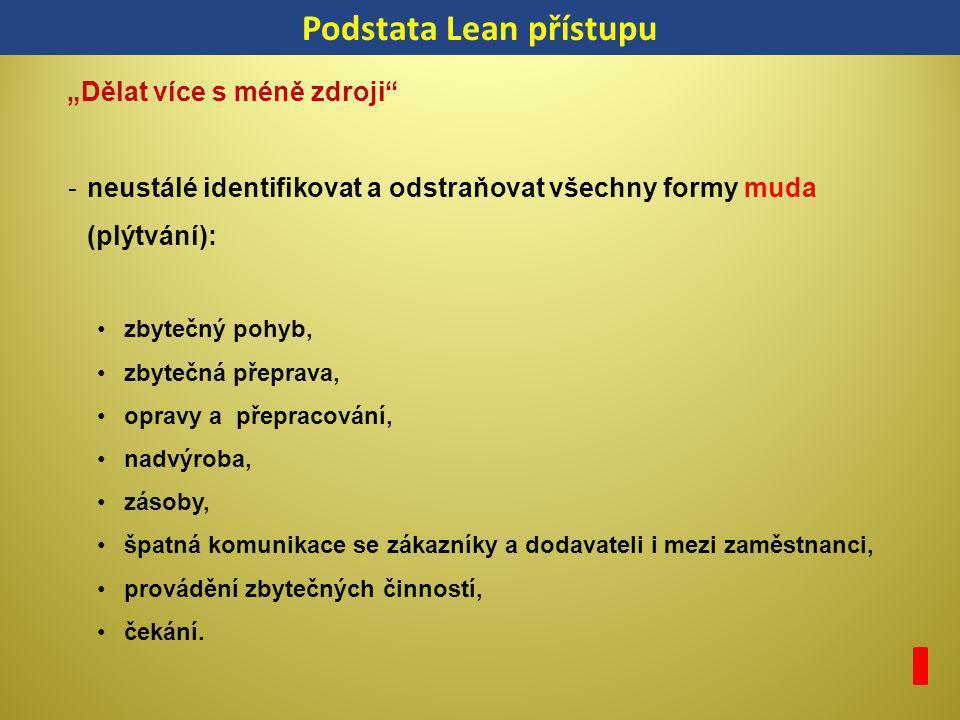 Podstata Lean přístupu