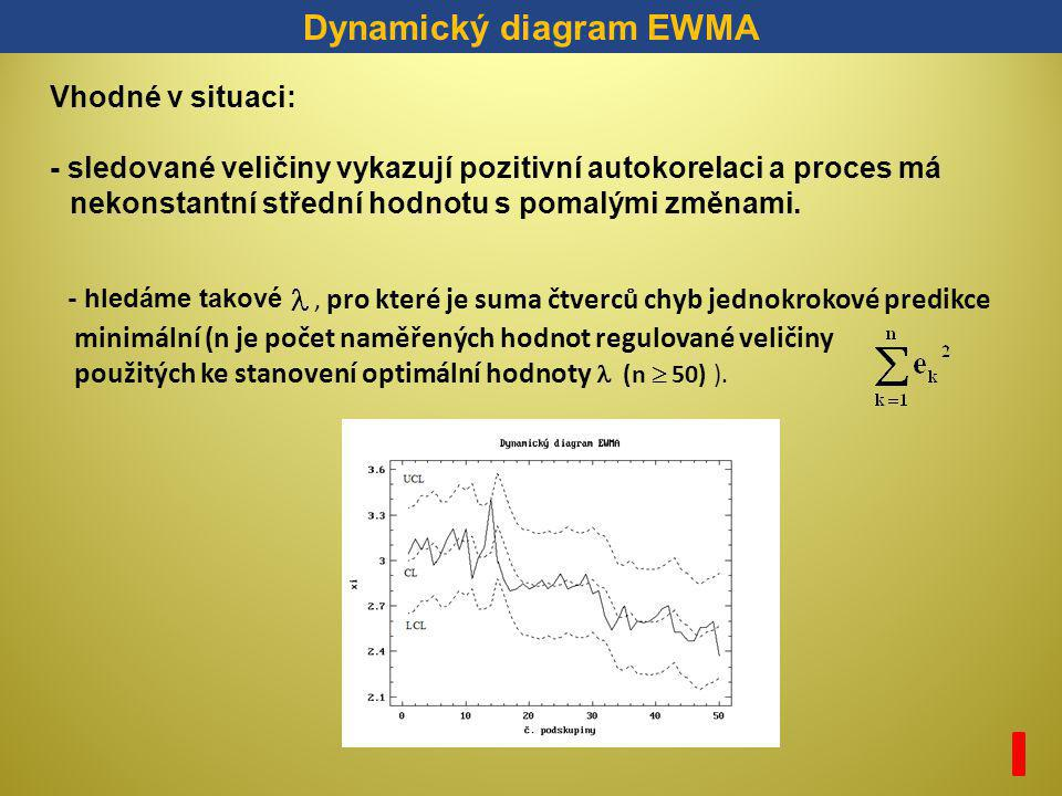 Dynamický diagram EWMA