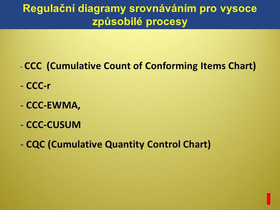 Regulační diagramy srovnáváním pro vysoce způsobilé procesy