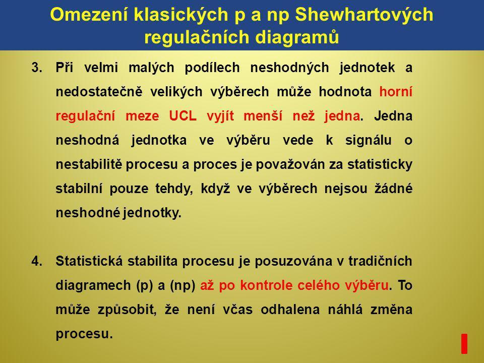 Omezení klasických p a np Shewhartových regulačních diagramů