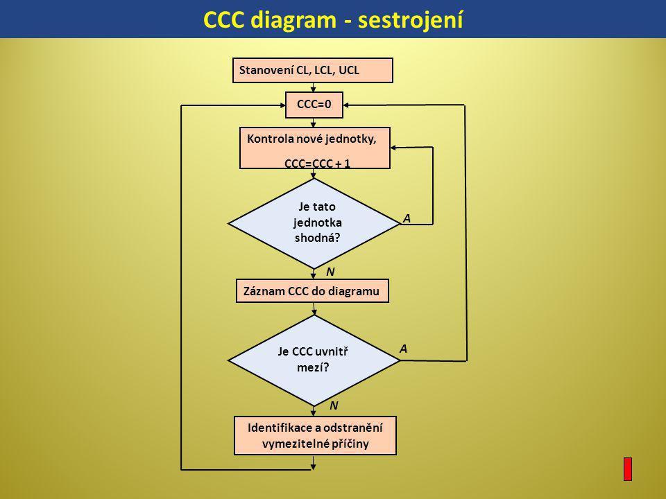 CCC diagram - sestrojení