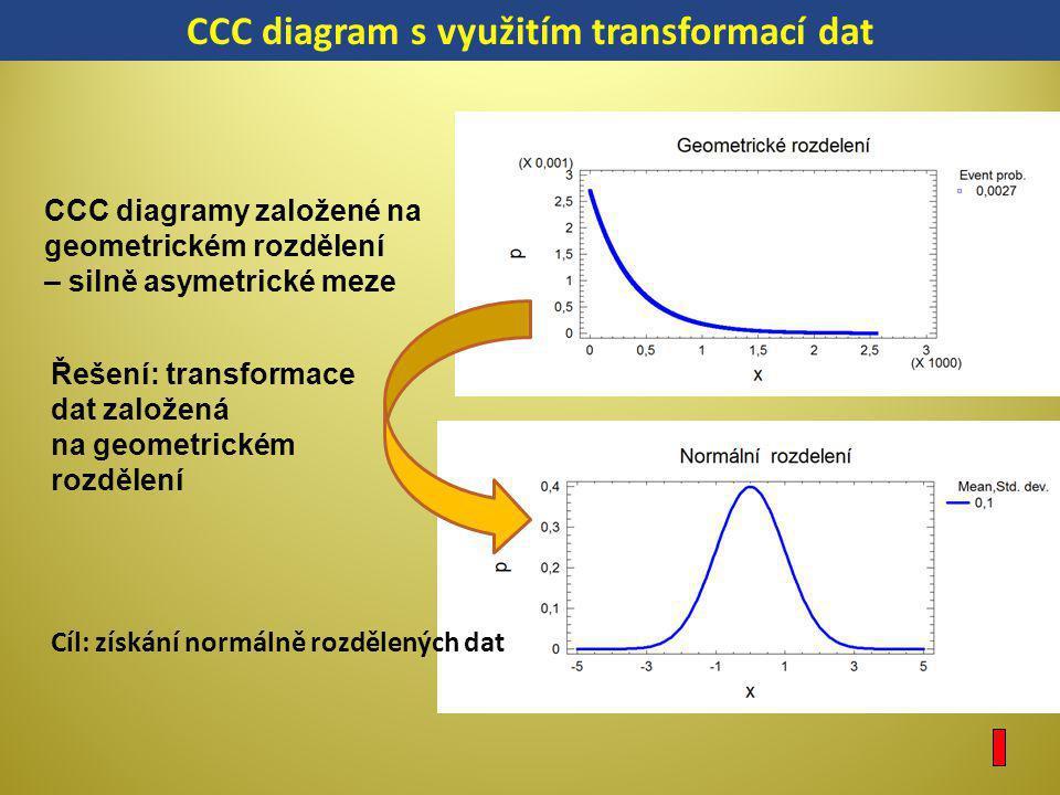 CCC diagram s využitím transformací dat