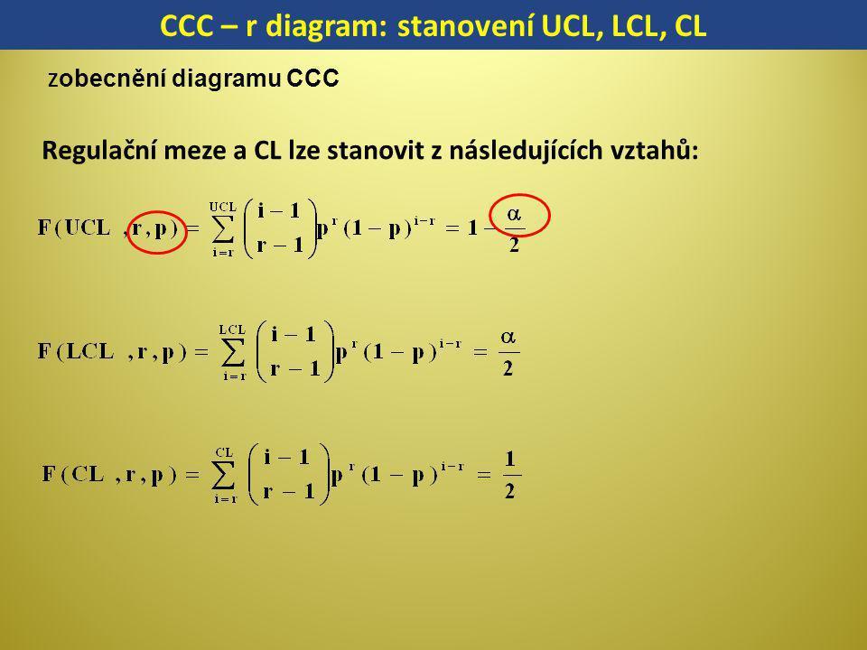 CCC – r diagram: stanovení UCL, LCL, CL