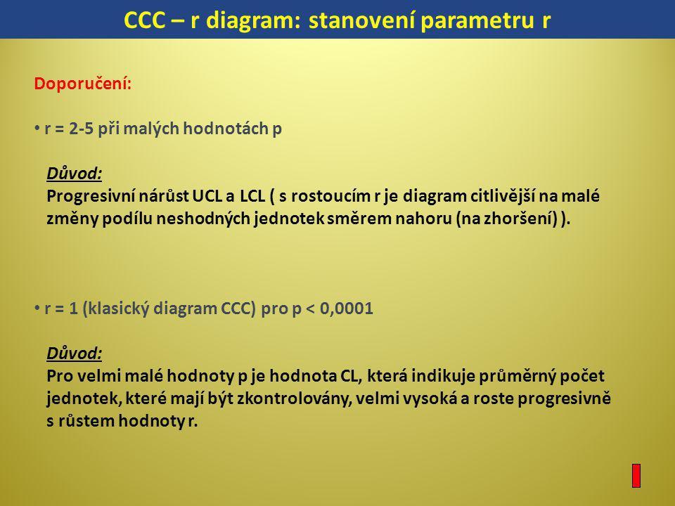 CCC – r diagram: stanovení parametru r