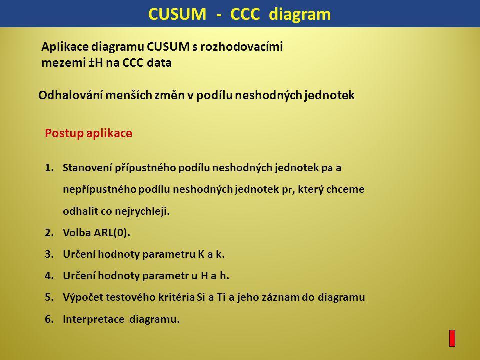 CUSUM - CCC diagram Aplikace diagramu CUSUM s rozhodovacími mezemi ±H na CCC data. Odhalování menších změn v podílu neshodných jednotek.
