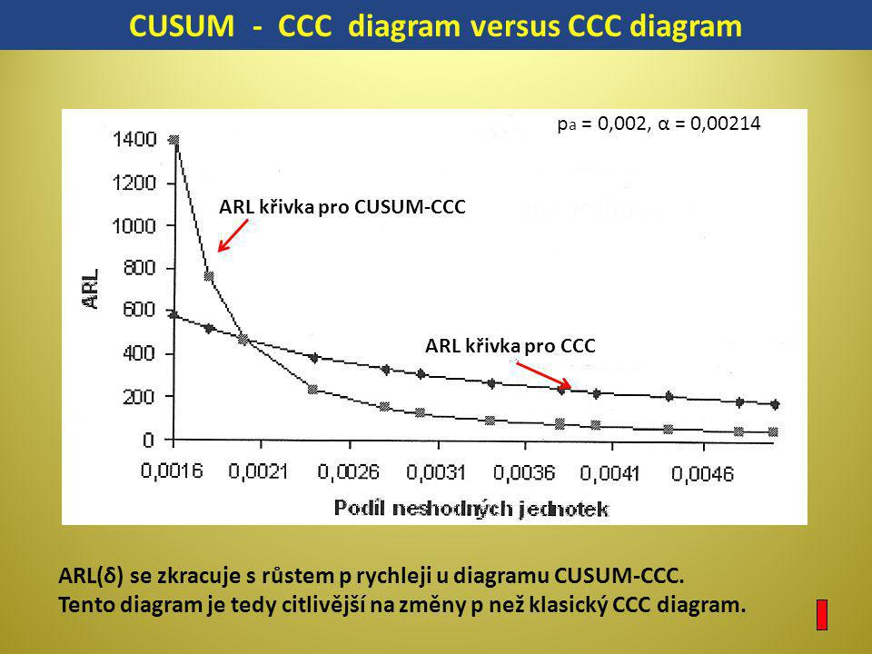 CUSUM - CCC diagram versus CCC diagram
