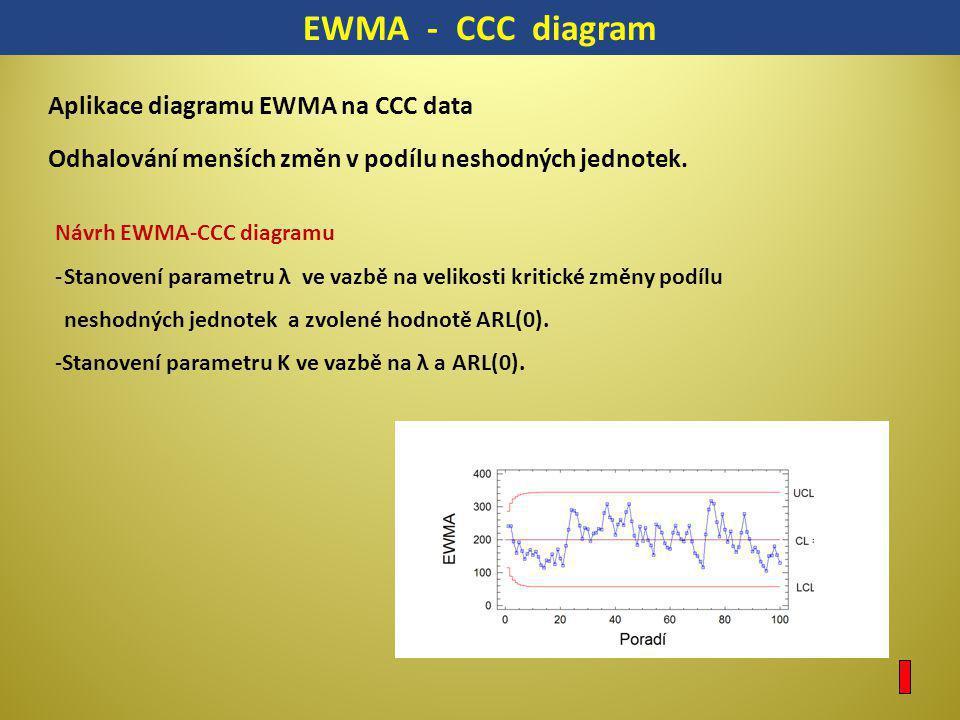 EWMA - CCC diagram Aplikace diagramu EWMA na CCC data