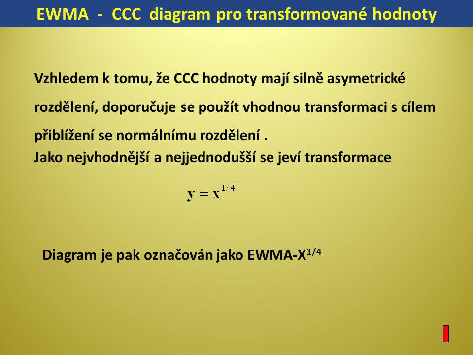 EWMA - CCC diagram pro transformované hodnoty