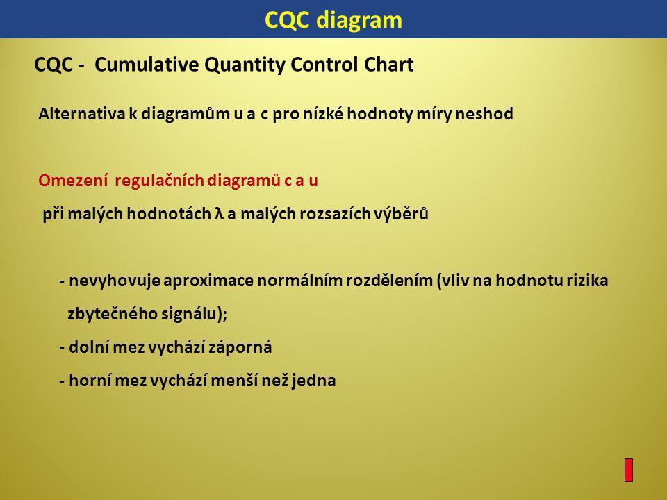 CQC diagram CQC - Cumulative Quantity Control Chart