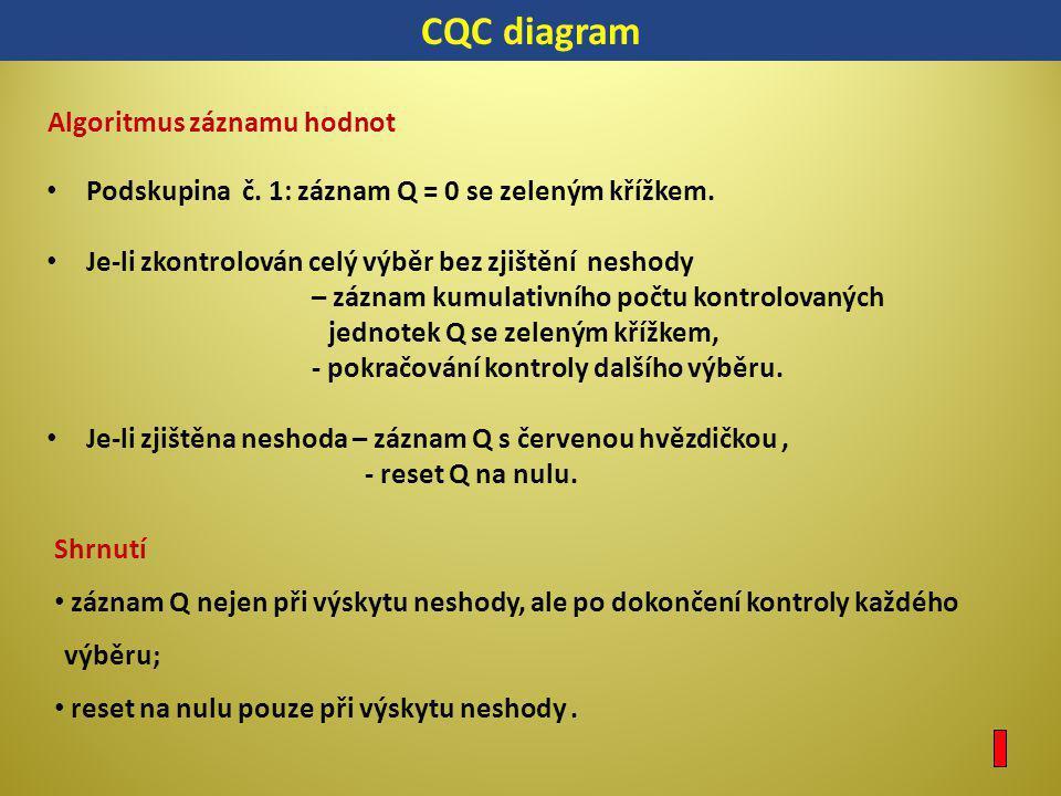 CQC diagram Algoritmus záznamu hodnot