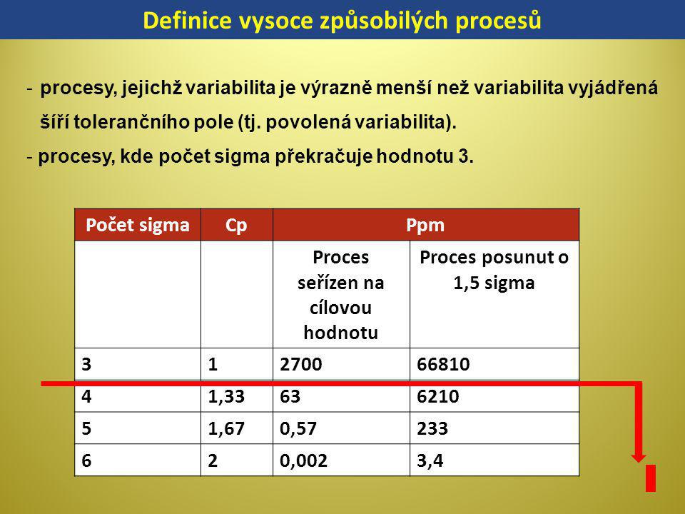 Definice vysoce způsobilých procesů Proces seřízen na cílovou hodnotu