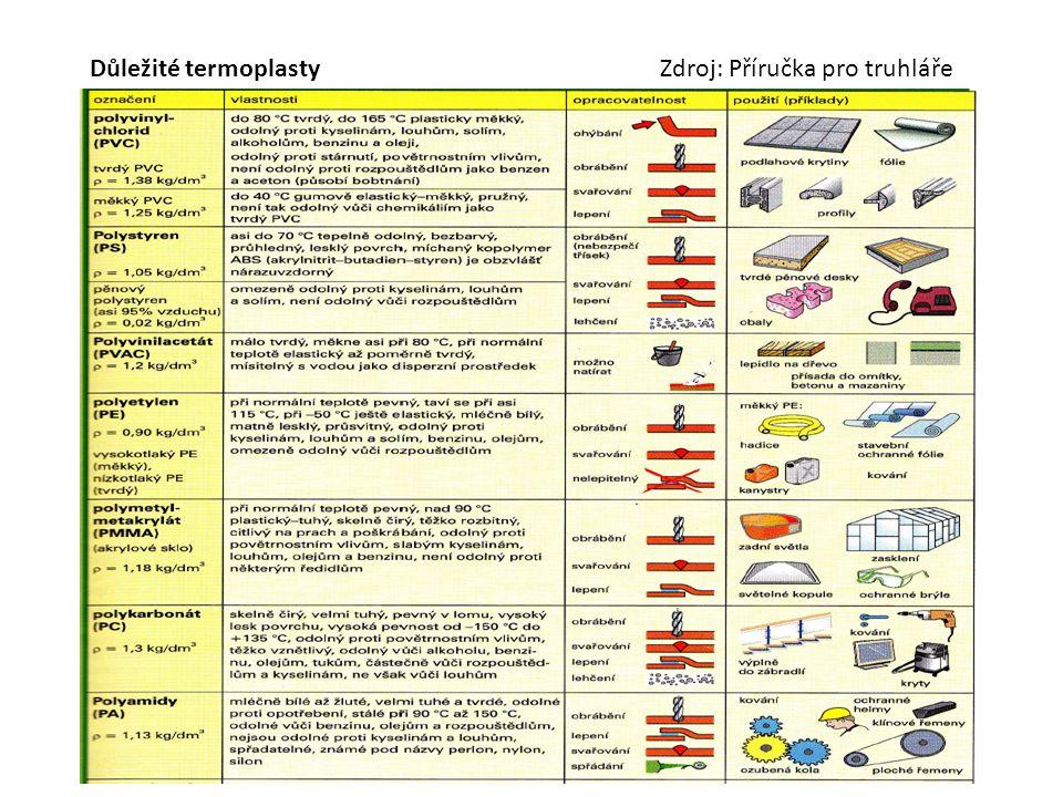 Důležité termoplasty Zdroj: Příručka pro truhláře
