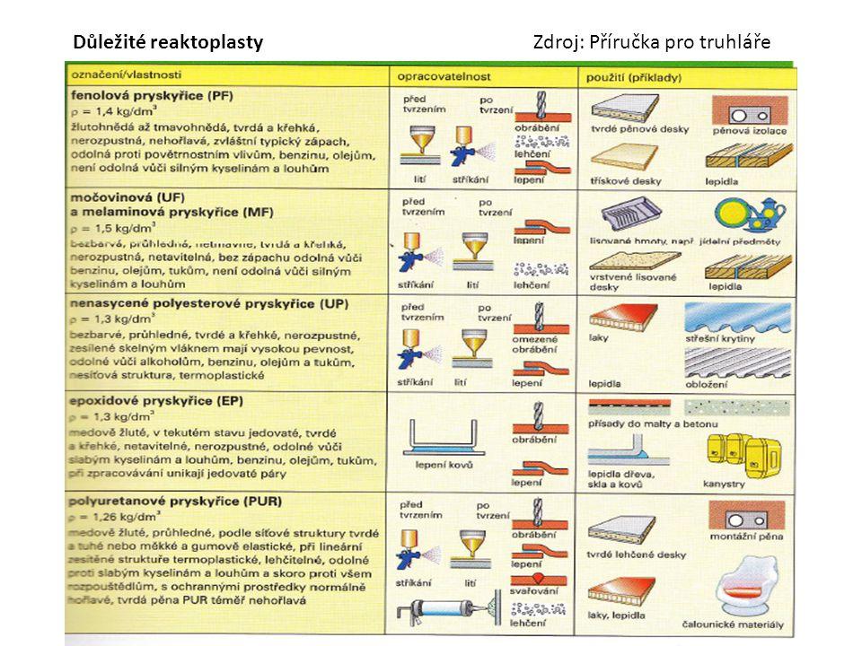Důležité reaktoplasty Zdroj: Příručka pro truhláře