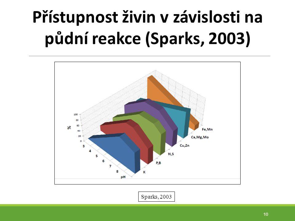 Přístupnost živin v závislosti na půdní reakce (Sparks, 2003)
