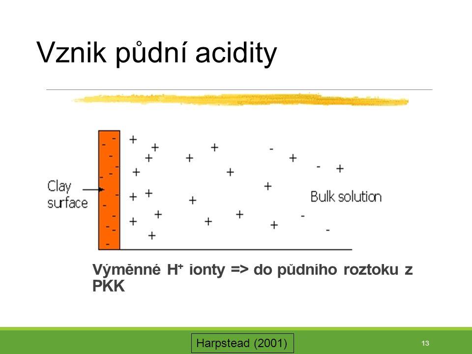 Výměnné H+ ionty => do půdního roztoku z PKK
