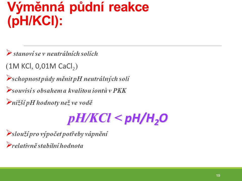 Výměnná půdní reakce (pH/KCl):
