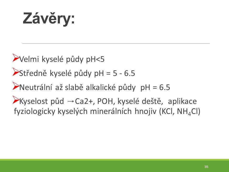 Závěry: Velmi kyselé půdy pH<5 Středně kyselé půdy pH = 5 - 6.5