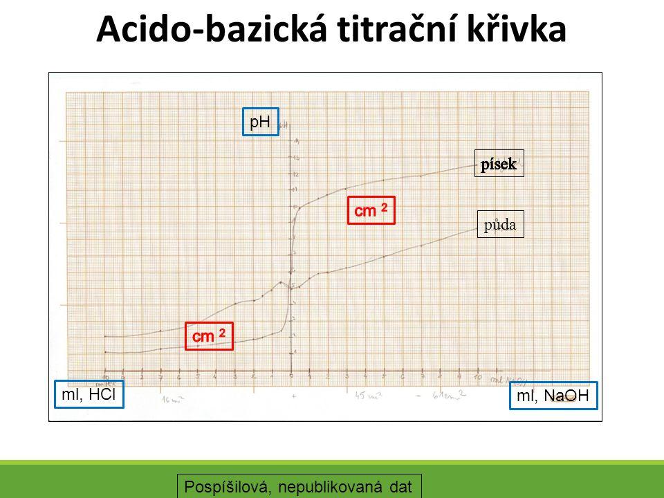 Acido-bazická titrační křivka