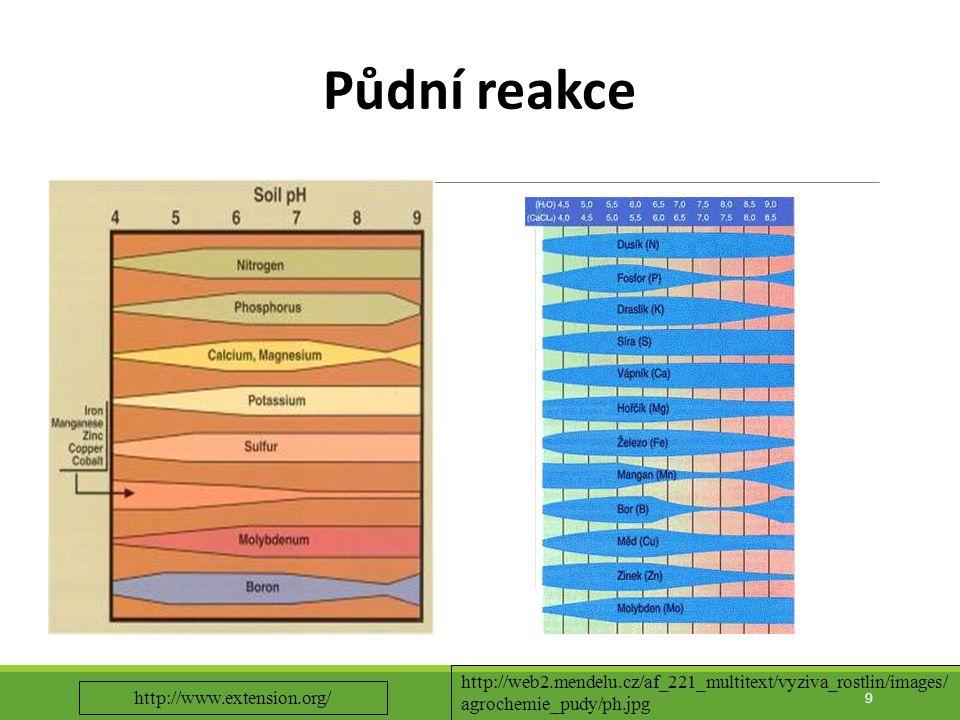Půdní reakce http://web2.mendelu.cz/af_221_multitext/vyziva_rostlin/images/agrochemie_pudy/ph.jpg.