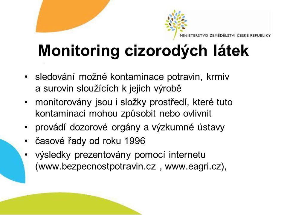 Monitoring cizorodých látek