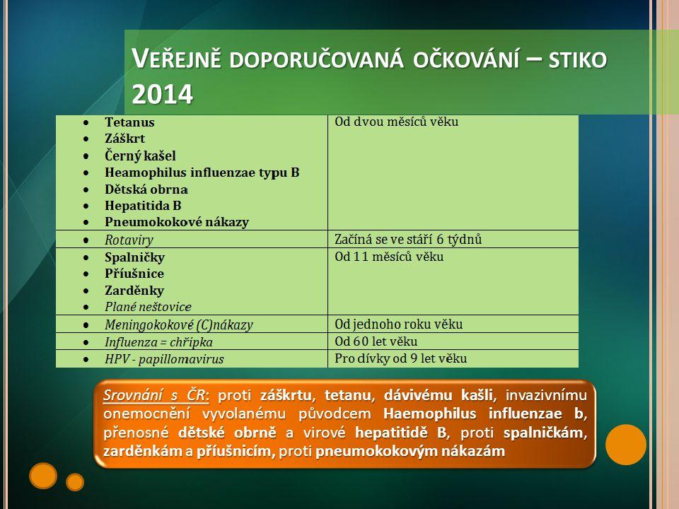 Veřejně doporučovaná očkování – stiko 2014