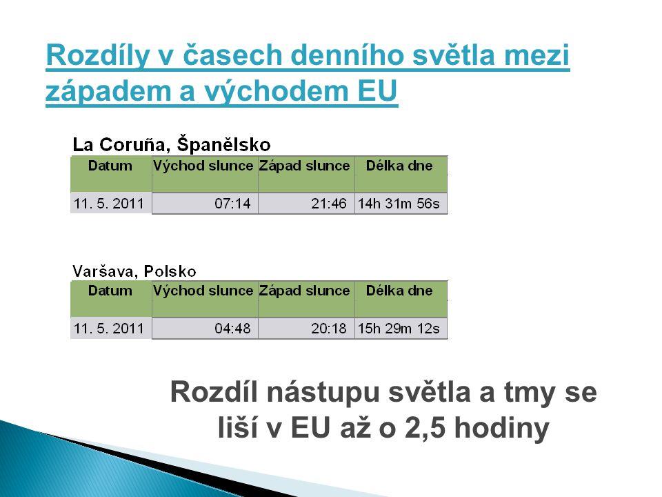 Rozdíly v časech denního světla mezi západem a východem EU