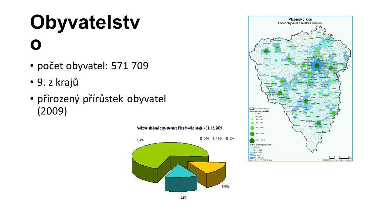 Obyvatelstvo počet obyvatel: 571 709 9. z krajů