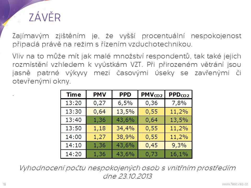 ZÁVĚR Zajímavým zjištěním je, že vyšší procentuální nespokojenost připadá právě na režim s řízením vzduchotechnikou.