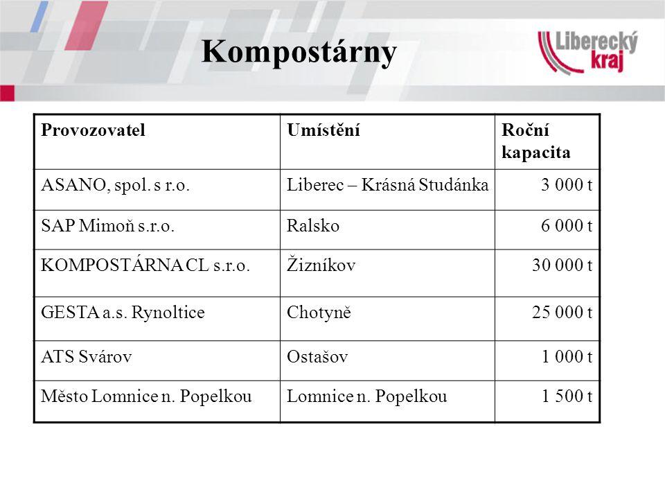 Kompostárny Provozovatel Umístění Roční kapacita ASANO, spol. s r.o.