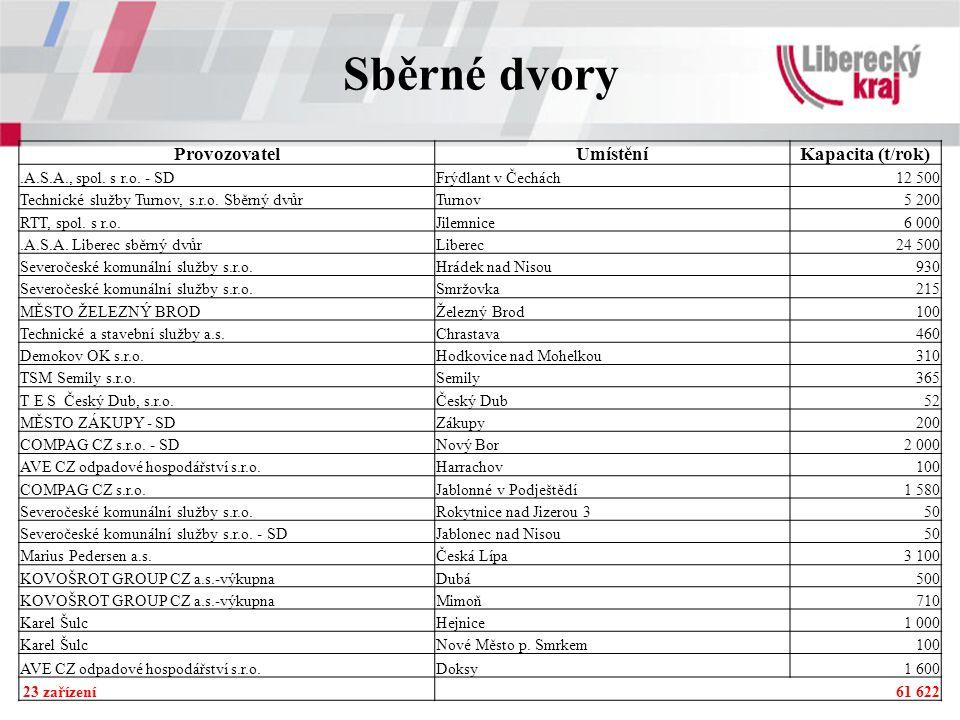 Sběrné dvory Provozovatel Umístění Kapacita (t/rok)
