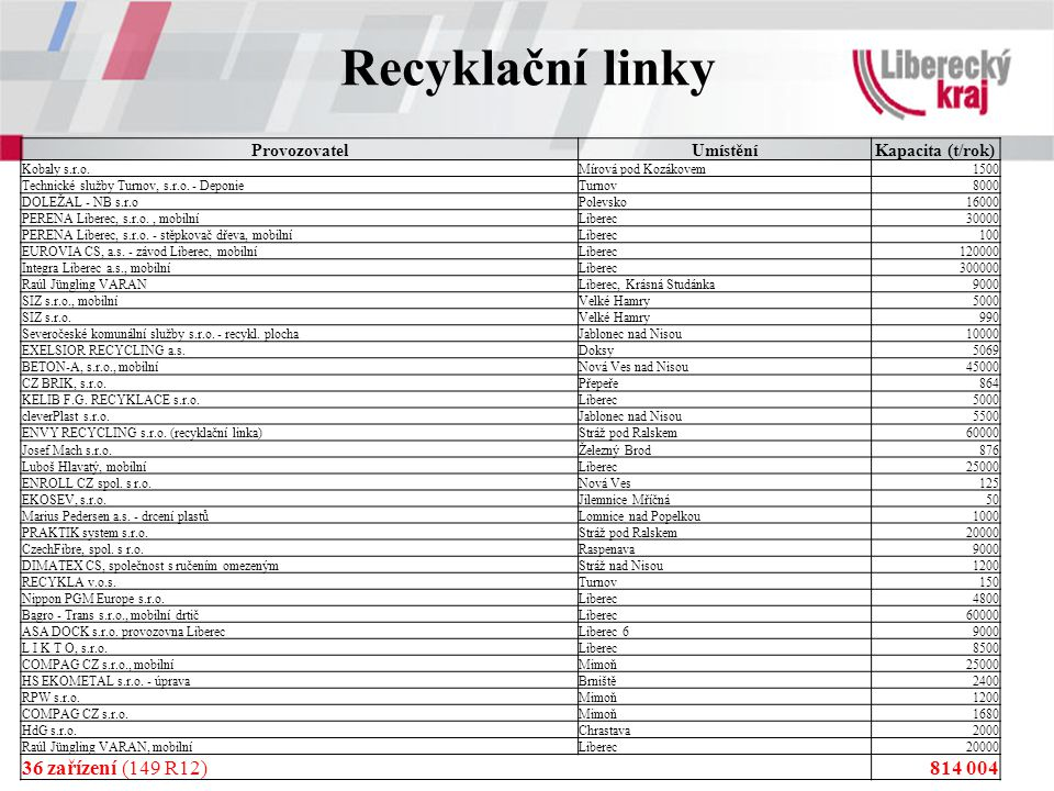 Recyklační linky 36 zařízení (149 R12) 814 004 Provozovatel Umístění