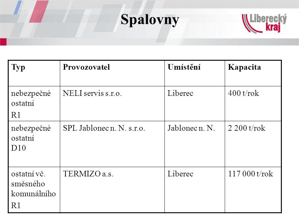 Spalovny Typ Provozovatel Umístění Kapacita nebezpečné ostatní R1